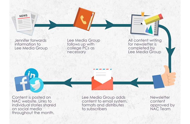 NAC Newsletter Process